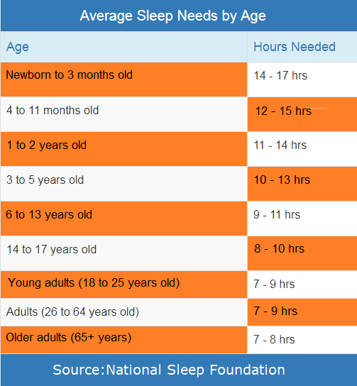 Sleep according to age